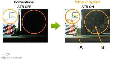 The influence of ATR function (on the right) on readability of the image (A - in the brightest area, B - in the darkest area)