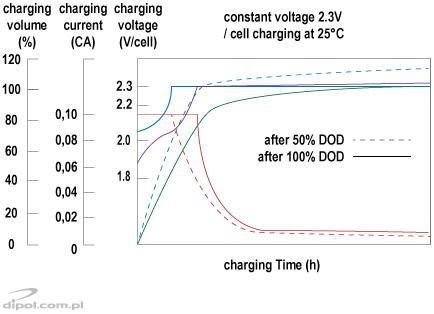 Charging chracteristics