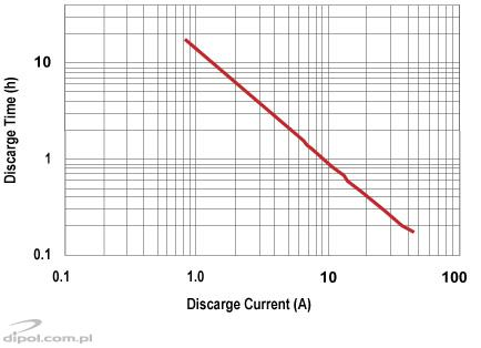 Discharge time vs. discharge current
